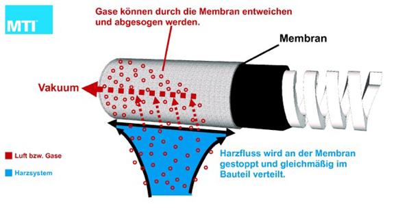 Спиральная трубка в мембране / MTI ®- line