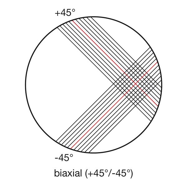 Биаксиальная углеткань без переплетения 300 г / м² ( 12к), 127 см