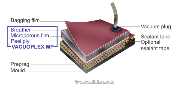 VACUOPLEX MP™, ширина 150 см