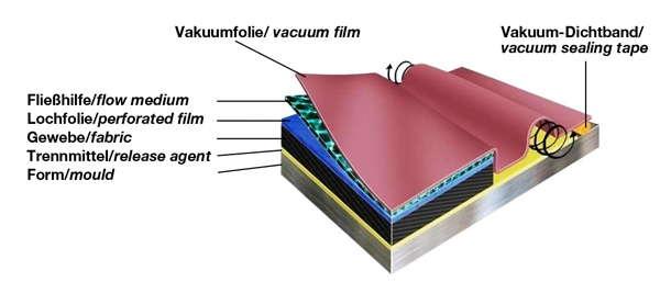 Проводящая сетка 135 гр/м² , ширина 200 см. / быстрая